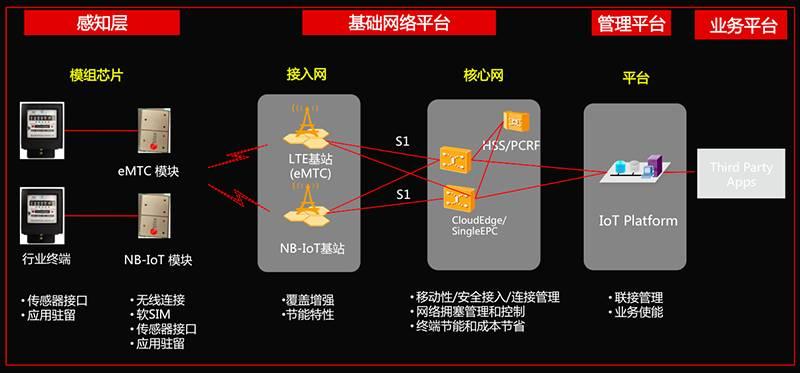 CMW500 NB-IoT